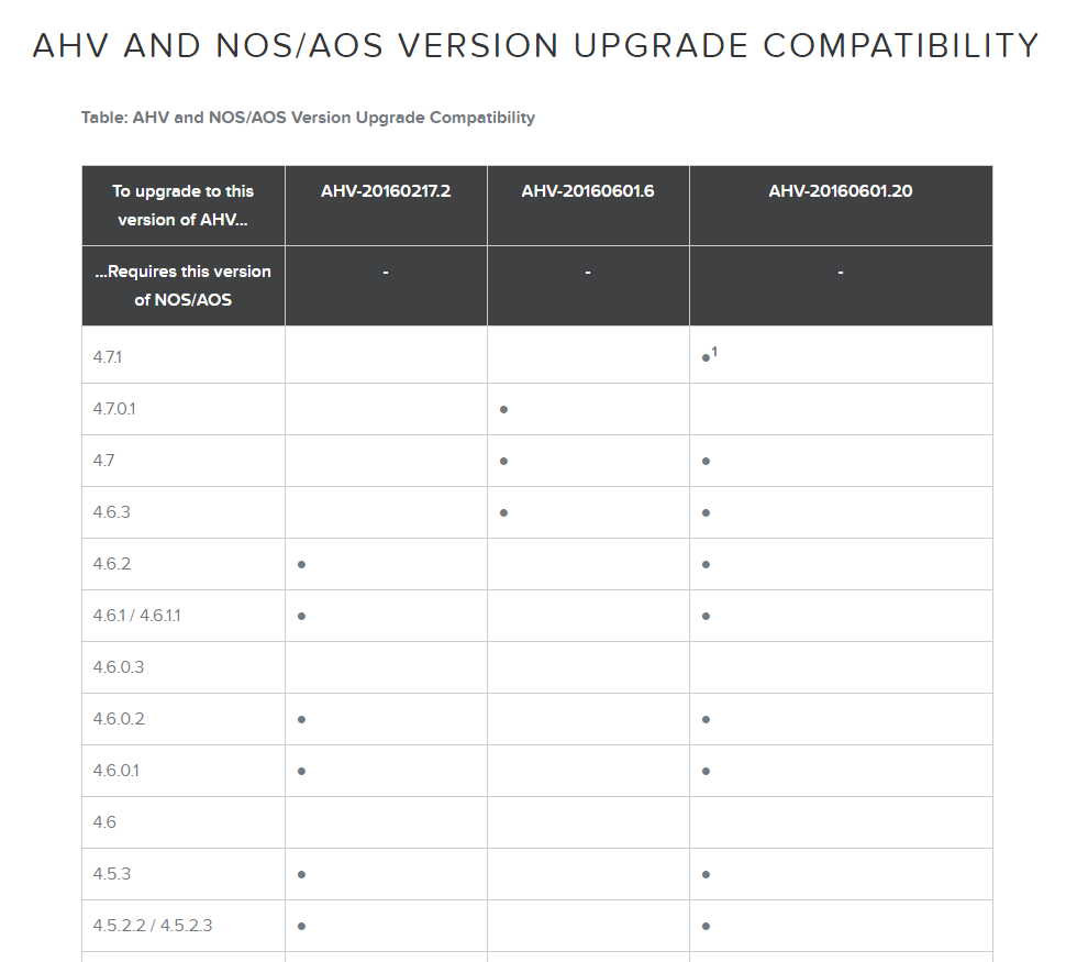 ahv_nos_upgrade